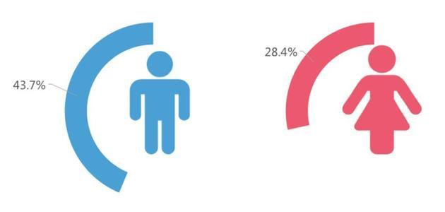 性别比例失衡男光棍正赶来 多地男女比例严重失调