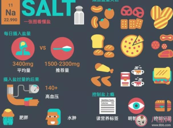 生活中怎么减少用盐 生活中的减盐小妙招